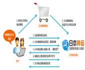 日本转运jpdeliver网站使用流程