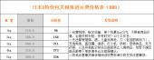 日本E特快包关税正式开通,限时88折特惠