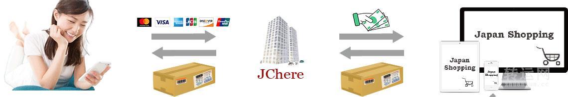 JChere日本转运货到付款服务