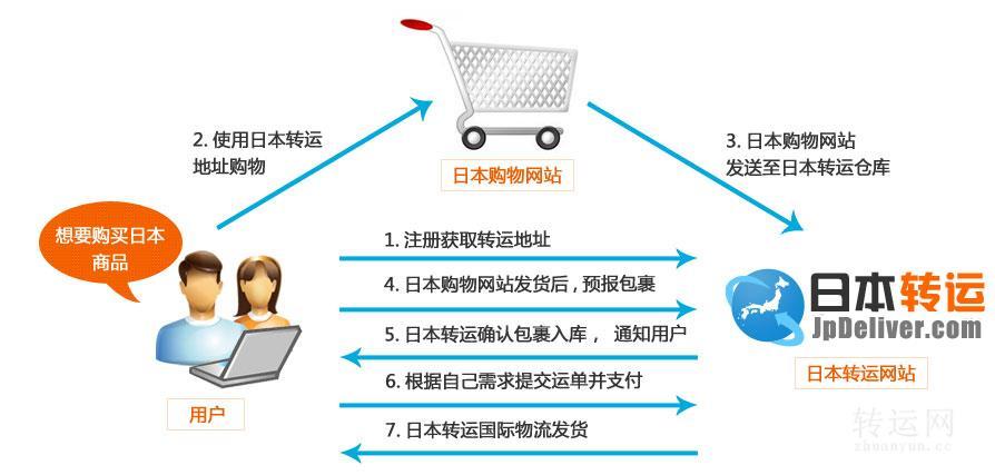日本转运jpdeliver关于预报和报关单填写