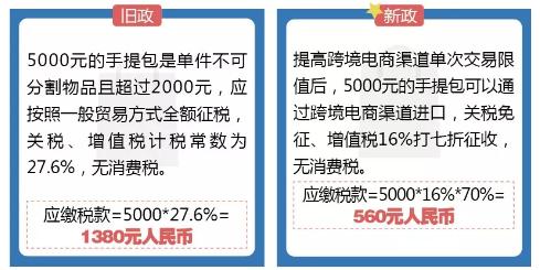 新政对跨境电商进口限值限额放宽要求