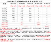 飞扬转运新增北京线包税29KG以内每箱
