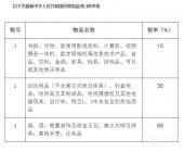 海淘关税介绍行邮税、完税价、保税区、清关时效介绍