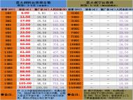 弘纬盛运费意大利-香港运费价格表香港自提