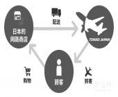 转运Japan服务的利用指南