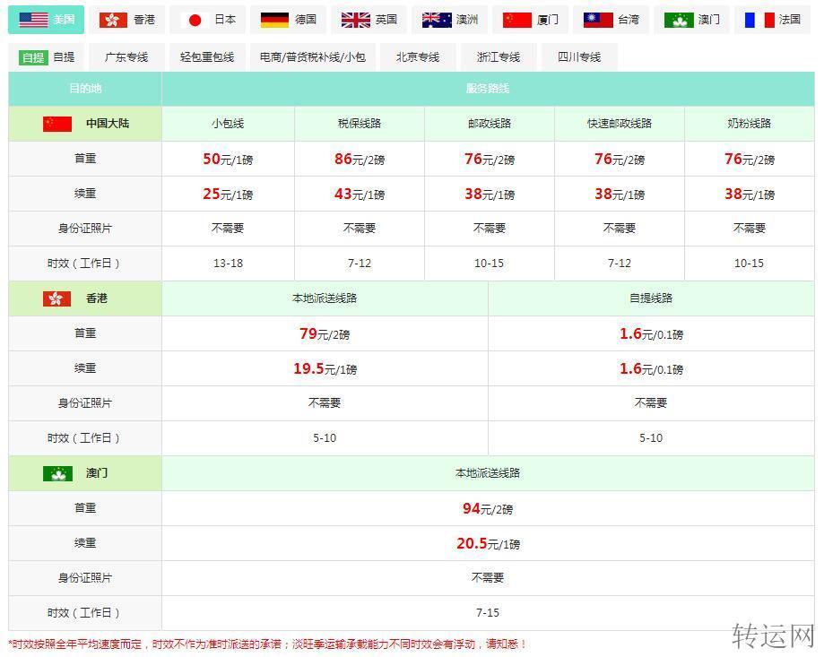 美国邮寄到中国多少钱?
