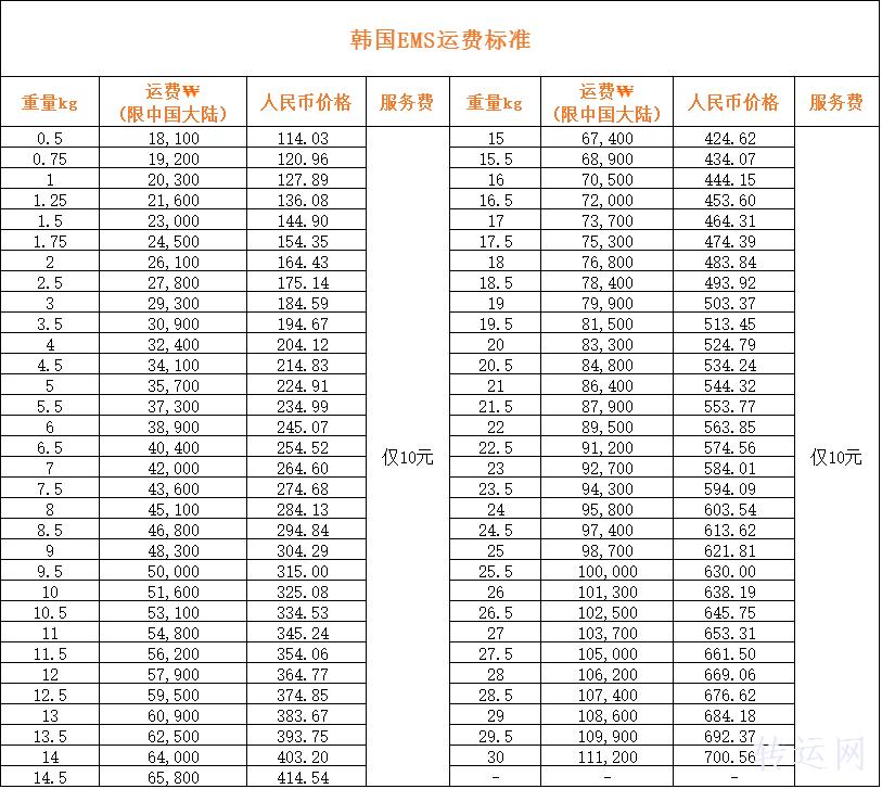 铭宣海淘韩国转运运费多少? 韩国转运运费详情