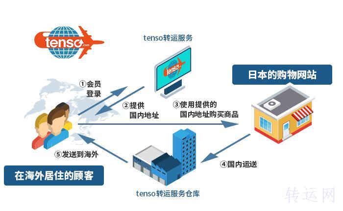 日本Tenso转运公司海淘发货流程