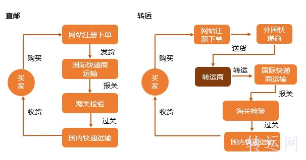 海淘转运流程:一张图就能看懂海淘转运流程