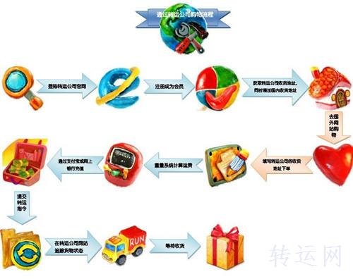 海淘一系列操作流程以及转运公司推荐