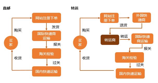 怎么日淘转运,日本海淘转运流程