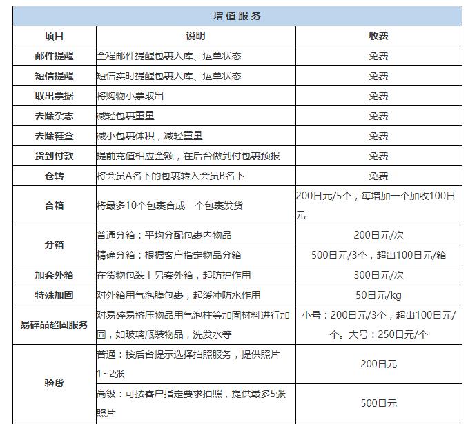 日本四通转运增值服务介绍