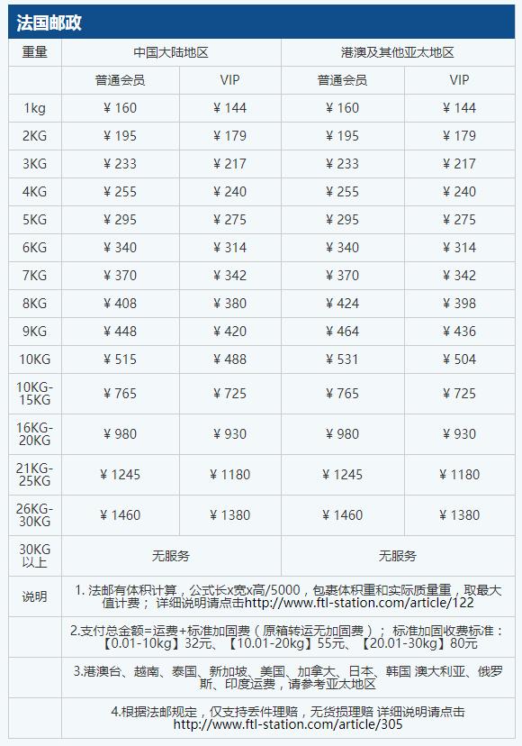 法翔转运收费标准 法国邮政 荷兰邮政个人专线价格表