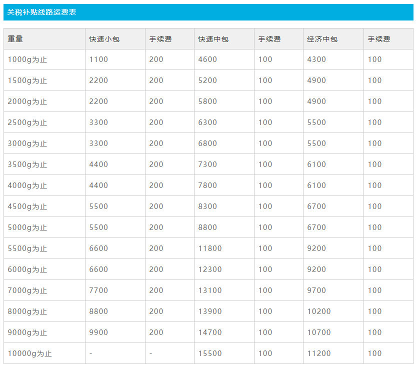日本转运jpdeliver100%关税补贴渠道 快速中包F线 快速中包E线 经济中包S线