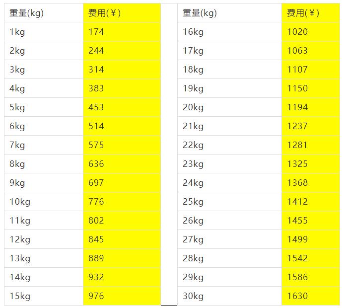 老友记转运价格 日本EMS 日本SAL 日本船运价格表