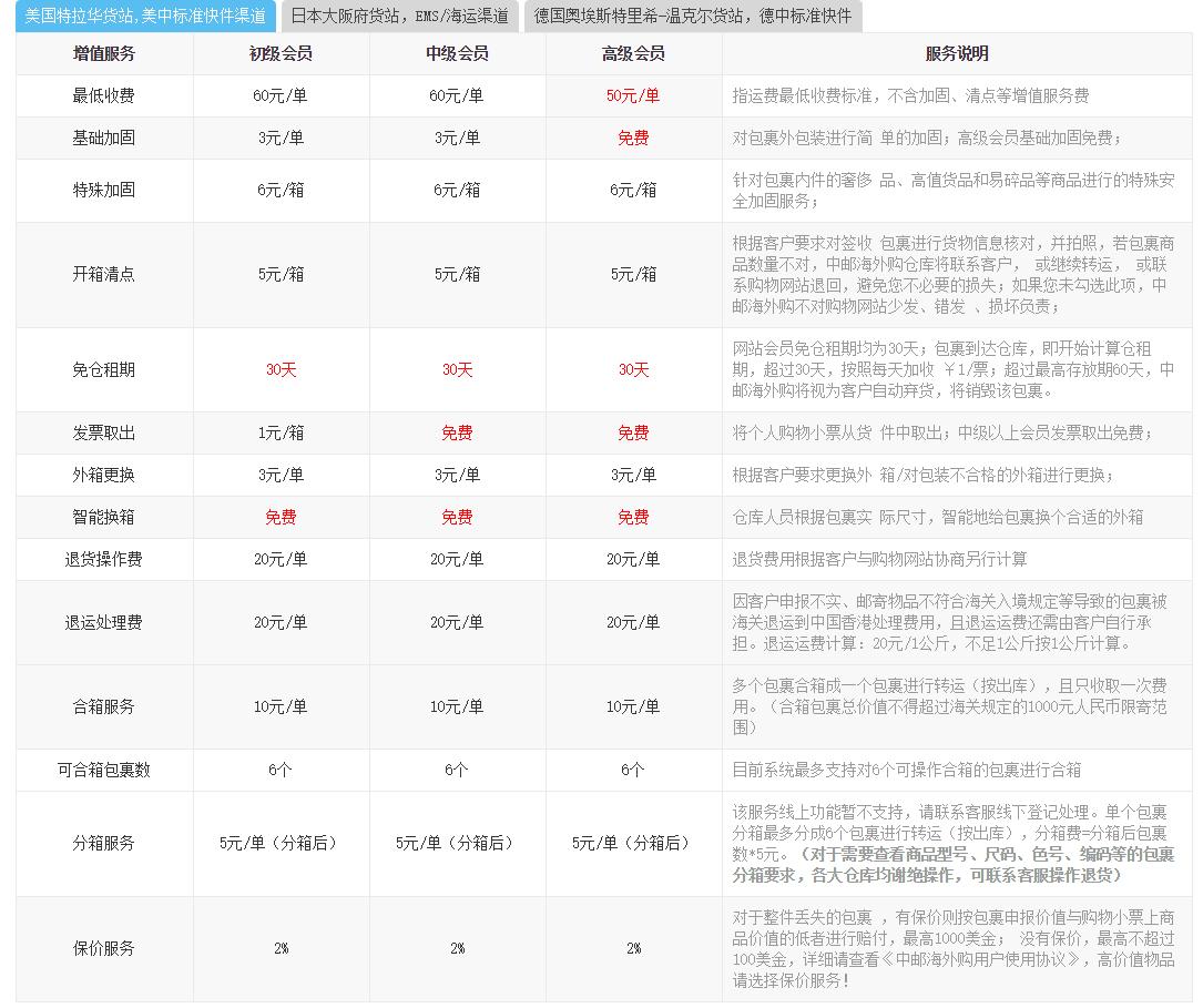中邮海外购美国仓增值服务介绍