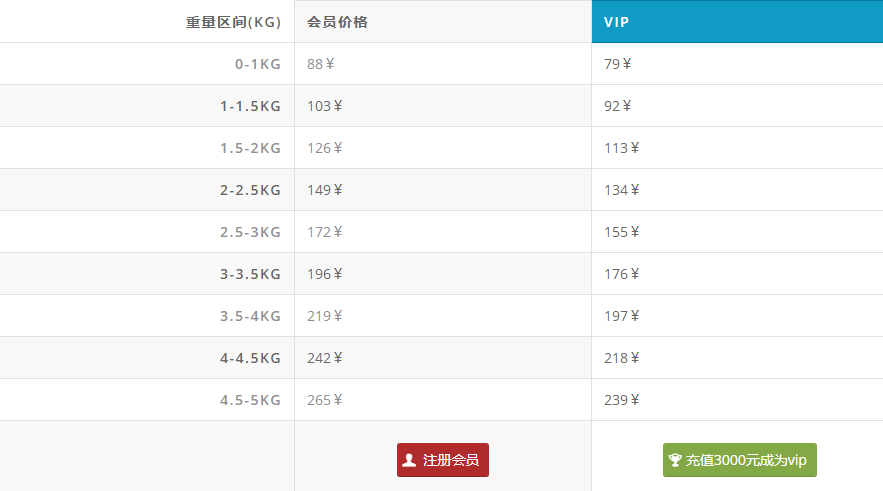 法淘吧转运香港邮政E特快运费价格表